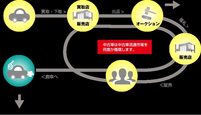 車の流通入門|車販ビジネス特集(1)